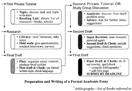 ielts task i flowchart process of academic writing