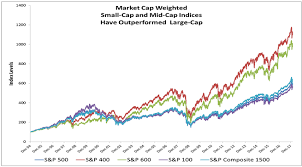 Dow Vs S P Vs Nasdaq Chart Theres Nothing Equal About Equal Weight Returns S P Dow