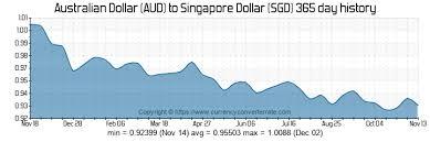 Sgd Aud Exchange Rate Michael Toomim