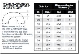 Chain Grade Chart In Depth Alloy Chain Sling Inspection Part 3 Wear And