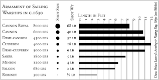 Musket Ball Size Chart Related Keywords Suggestions