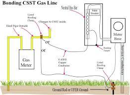 gas fireplace pipe bonding fireplace gas starter pipe repair