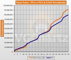 Ps3 Chart Ps4 Vs Ps3 And Xbox 360 Vgchartz Gap Charts May 2018