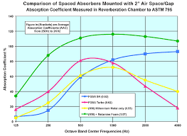 Acoustic Absorption Coefficient Chart Spaced Absorbers Acoustic Comparison Chart By American