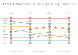 How To Create A Bump Chart In Tableau The Data School