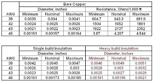 Copper Wire Thickness Chart Awg Wire Gauge Chart Bedowntowndaytona Com