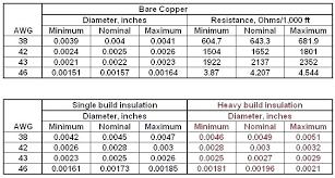 Copper Wire Awg Chart Awg Wire Gauge Chart Bedowntowndaytona Com