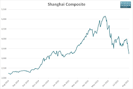 Stock Market 2016 Chart Chart This Years Chinese Stock Market Gains Have Just Been