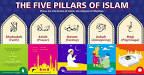 Image result for 5 pillars of islam