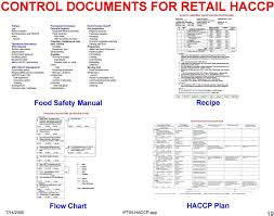 Haccp Application And Documentation In Retail Operations