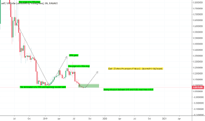 Color Correcting Chart Elf Elfusd Charts And Quotes Tradingview