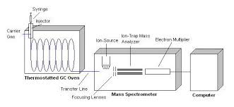 Gas Chromatography Chemistry Libretexts
