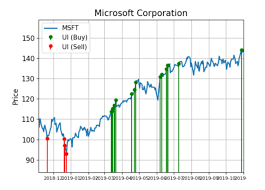 Stocks Today Chart Microsoft Shares Are Surging With Huge Demand