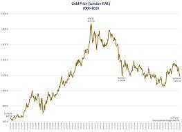 May 2017 Market Update Trump China Us Debt And Gold