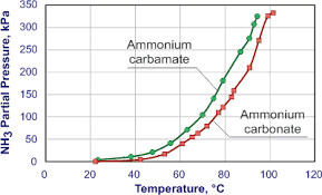Liquid Ammonia Density Chart Solid Reductant Storage For Scr Systems