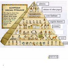 ian society pyramid diagram my wiring diagram ian social pyramid this diagram shows how ian society was ian society pyramid diagram