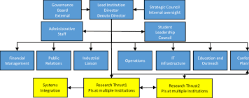 Potential Organizational Chart For An Engineering Research