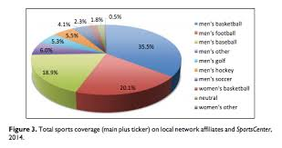 Pie Chart News Chart Of The Day Women Get Only 2 3 Percent Of Tv Sports