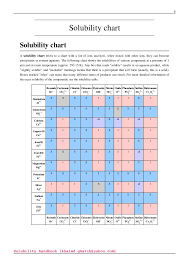 Soluble Or Insoluble In Water Chart Solubility Handbook By Khaled Gharib