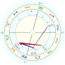 How To Prepare A Horoscope Chart Earhart Amelia Astro Databank