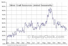 Silver Grail Resources Limited Tsxv Svg V Seasonal Chart