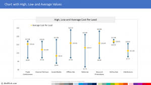 Excel Chart High Low Average Chart Templates For Powerpoint