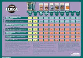 Canna Nutrients Feeding Chart Feeding Nutrients On Top Of Canna Terra Soil Strain