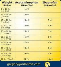 Infant Ibuprofen Chart Ibuprofen Dosage Chart 100mg 5ml Www Bedowntowndaytona Com
