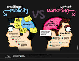 Content Marketing Why B2b Marketers Need To Use Content Marketing Lead Liaison