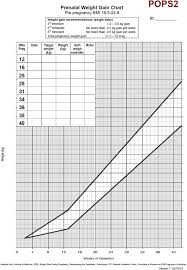 Weight Chart During Pregnancy In Kg Example Weight Gain Chart Download Scientific Diagram