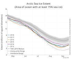 Global Sea Ice Chart Arctic Sea Ice Summer Minimum In 2018 Is Sixth Lowest On
