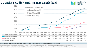 Podcast Audiences Continue To Grow Almost Half Have
