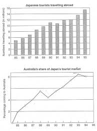 Charts 1995 The Charts Below Show The Number Of Japanese Tourists