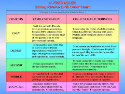 Birth Order Characteristics Chart Significance Of Birth Order Living With Passion And Purpose