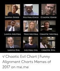 Evil Chart T Lawful Good Neutral Good Chaotic Good Lawful Neutral True