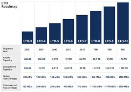 Lto Capacity Chart Tape Backup Aint Broke It Keeps Getting Better Smart Buyer