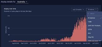 93 Cool Fm Chart Radio Airplay Monitoring Track Radio Spins Soundcharts