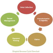 Medical Billing Revenue Cycle Management Flow Chart Hospital Revenue Cycle Best Practices For Profitability