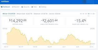 Coinbase Wall Street Ltc Chart Coinbase
