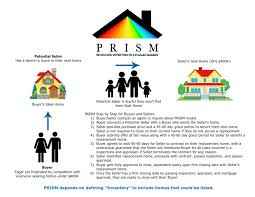 What Is Prism Prism Producing Inventory In A Stalled Market Jordan Real Estate