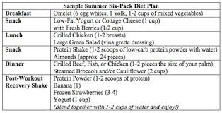 Perspicuous Six Abs Diet Chart 2019