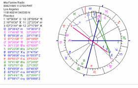 Shakira Birth Chart Rihanna Natal Chart Birth Chart Rihanna Pisces