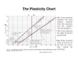 Casagrande Chart Ce240 Lectw032soilclassification