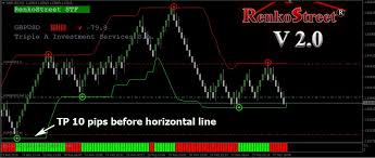 Renko Charts Free Download The Best Traders Renkostreet Trading System V 2 0 Free Download