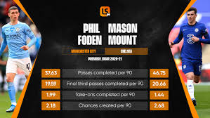 Ruud gullit believes chelsea's mason mount and manchester city's phil foden could play for barcelona, as the duo prepare to face off in the champions league. Manchester City Vs Chelsea Premier League Match Preview Phil Foden And Mason Mount Profile Livescore