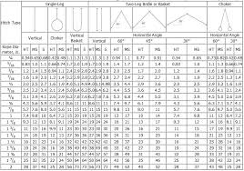 Wire Rope Choker Capacity Chart Sling Wire Rope Sling