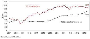 These 5 Charts Warn That The U S Corporate Debt Party Is