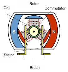 Image result for brushless motor