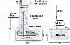 Free 3 Bedroom Ranch House Plans with Carport as well Beautiful Manufactured Home Foundation Design Contemporary likewise Building on an upslope block   Renmark Homes furthermore The House I Built   Getting permits in addition Jmcintyre Tdj3m Architectural Design External Image Foundation furthermore Davidson Painting  Building   Restoration as well Garage Plans   3 Car With Attic Truss Loft   1208 1B   32' 10 x 26 additionally Best 25  Garage plans ideas on Pinterest   Garage design  Detached also apartments  three story building design  Three Story Building moreover Articles  floorplans and insights featuring Glenco Inc moreover . on foundation cross section plans for houses