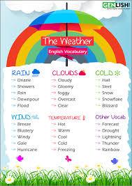 The Weather English Vocabulary Free English Tutorials
